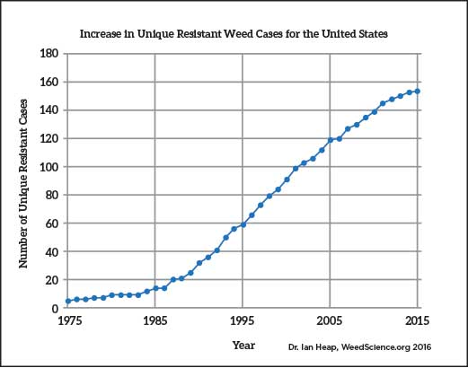 Graph of resistant weed cases