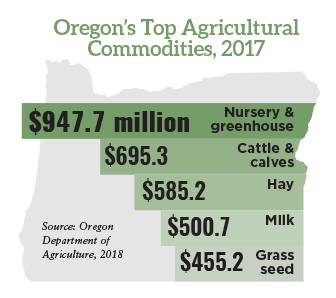 Oregon's Top Agricultural Commodities, 2017