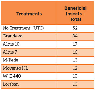 Table 2: Tally of beneficial insects by treatment.